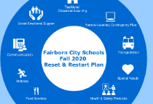 Fairborn Restart Plan logo